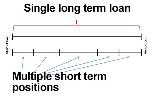 multi short term positions