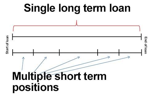 multi short term positions